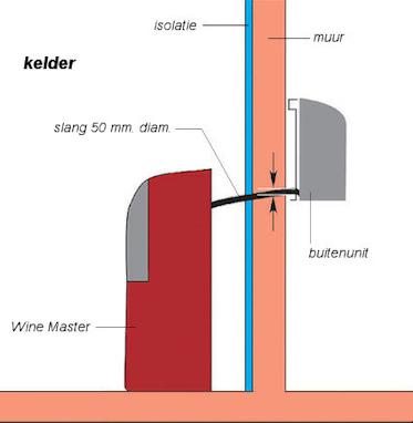 Wijnkelder klimaatsysteem SP100 inbouwvoorbeelden